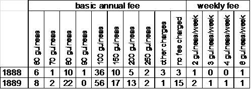 Fee and Charges