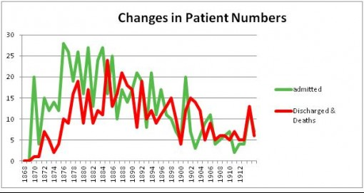 U3A Changes in Patient Numbers Graph