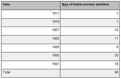 Numbers of Feeble minded admitted